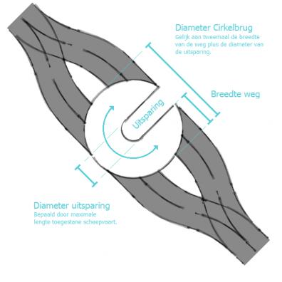 Cirkelbrug - Uitwerking